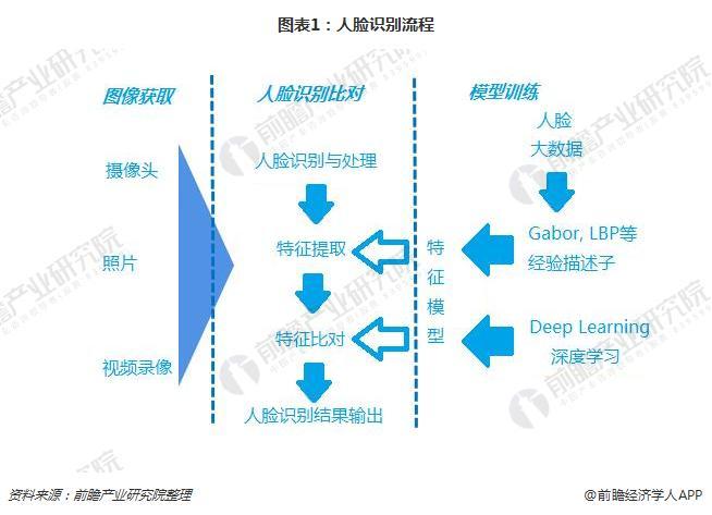 图表1:人脸识别流程