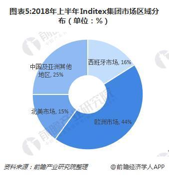 图表5:2018年上半年Inditex集团市场区域分布(单位:%)