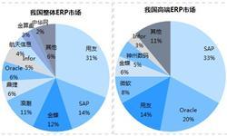 ERP市場需求旺盛,國產軟件替代空間巨大
