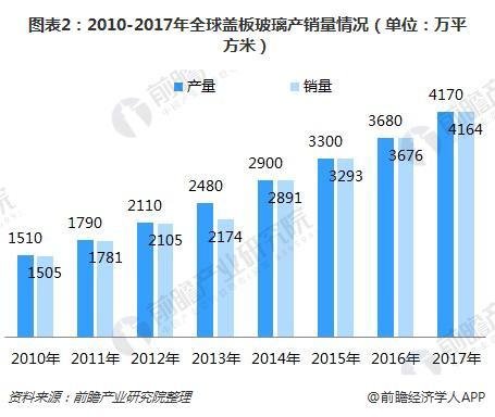 图表2:2010-2017年全球盖板玻璃产销量情况(单位:万平方米)