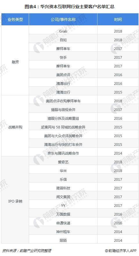 图表4:华兴资本互联网行业主要客户名单汇总