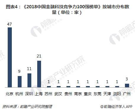图表4:《2018中国金融科技竞争力100强榜单》按城市分布数量(单位:家)