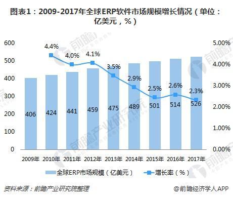 图表1:2009-2017年全球ERP软件市场规模增长情况(单位:亿美元,%)