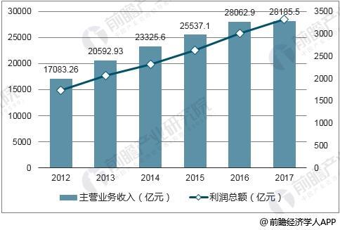 2012-2017年中国医药制造业企业经营情况