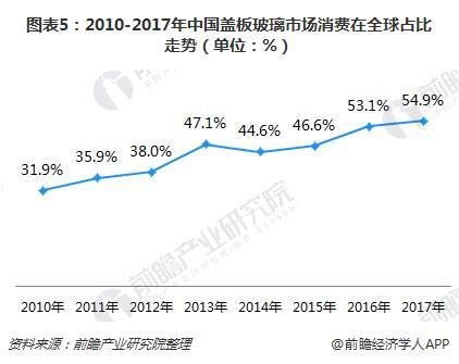 图表5:2010-2017年中国盖板玻璃市场消费在全球占比走势(单位:%)