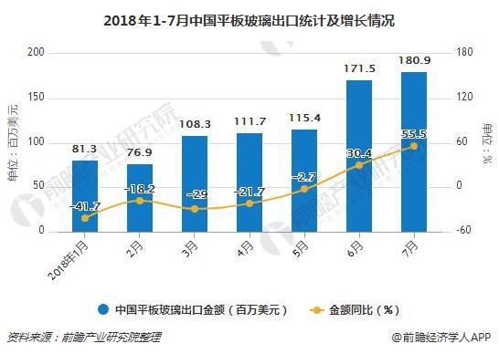 2018年1-7月中国平板玻璃出口统计及增长情况