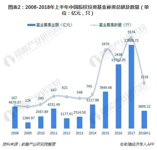 图表2:2008-2018年上半年中国股权投资基金募资总额及数量(单位:亿元,只)