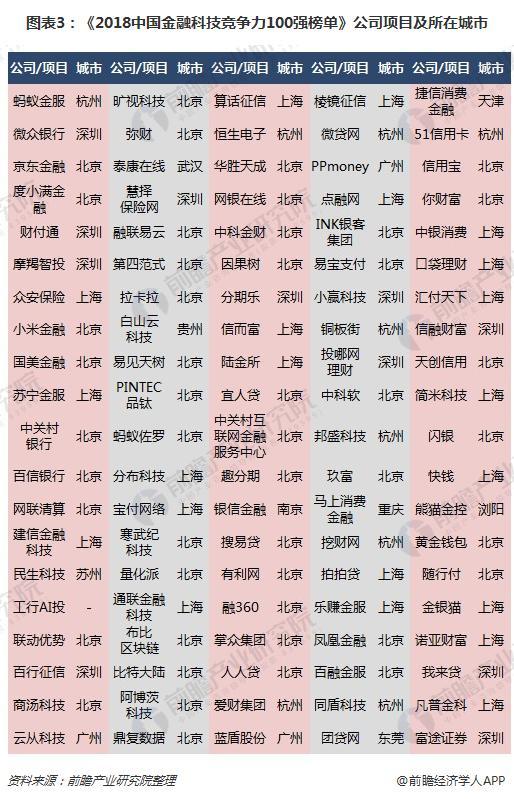 图表3:《2018中国金融科技竞争力100强榜单》公司项目及所在城市