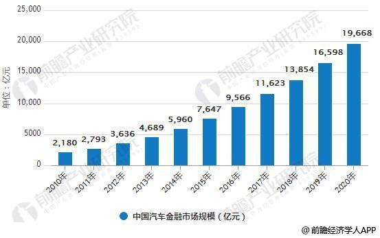 2010-2020年中国汽车金融市场规模统计情况及预测