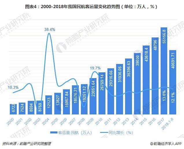 图表4:2000-2018年我国民航客运量变化趋势图(单位:万人,%)