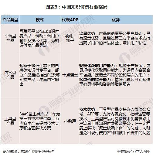 图表3:中国知识付费行业格局