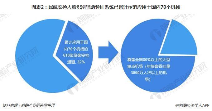 图表2:民航安检人脸识别辅助验证系统已累计示范应用于国内70个机场