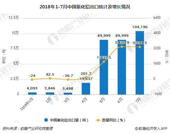 2018年1-7月中国氧化铝出口统计及增长情况