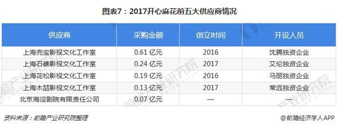 图表7:2017开心麻花前五大供应商情况
