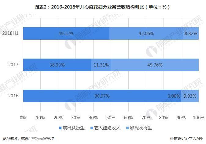图表2:2016-2018年开心麻花细分业务营收结构对比(单位:%)