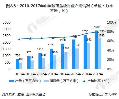 图表3:2010-2017年中国玻璃盖板行业产销情况(单位:万平方米,%)