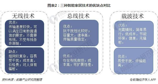 图表2:三种智能家居技术的优缺点对比