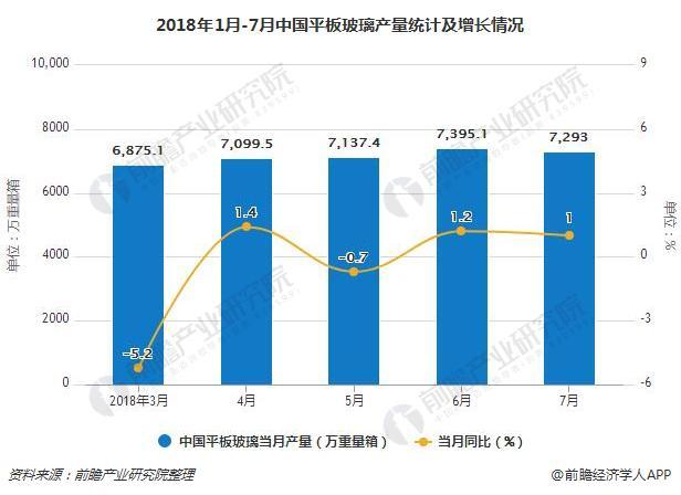 2018年1月-7月中国平板玻璃产量统计及增长情况