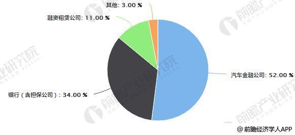 2017年中国汽车金融市场份额统计情况