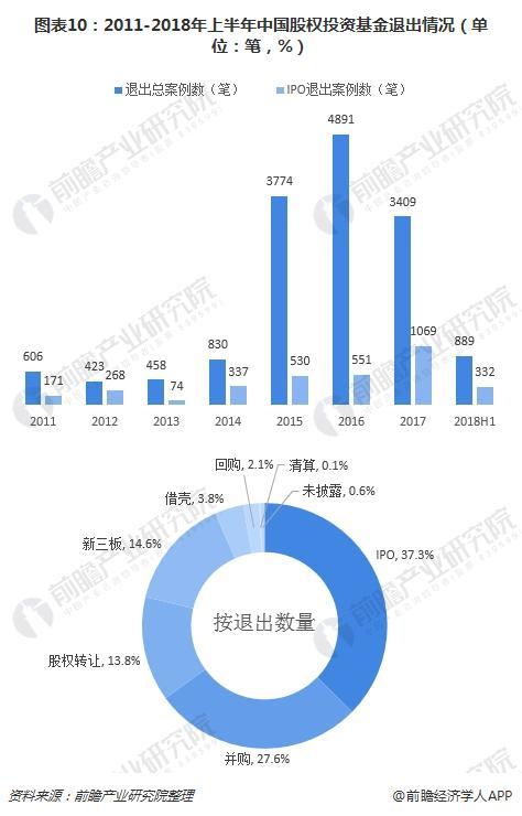 图表10:2011-2018年上半年中国股权投资基金退出情况(单位:笔,%)