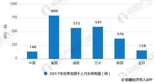 2017年世界各国千人汽车保有量统计情况
