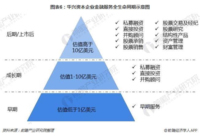 图表6:华兴资本企业金融服务全生命周期示意图
