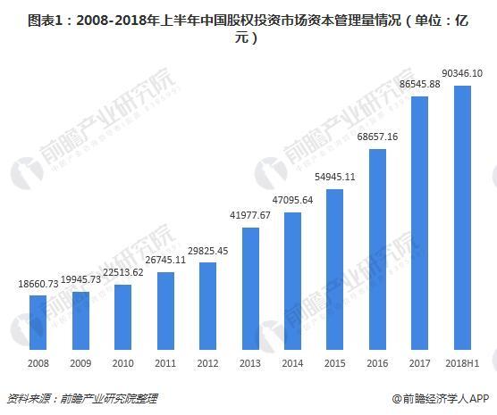 图表1:2008-2018年上半年中国股权投资市场资本管理量情况(单位:亿元)