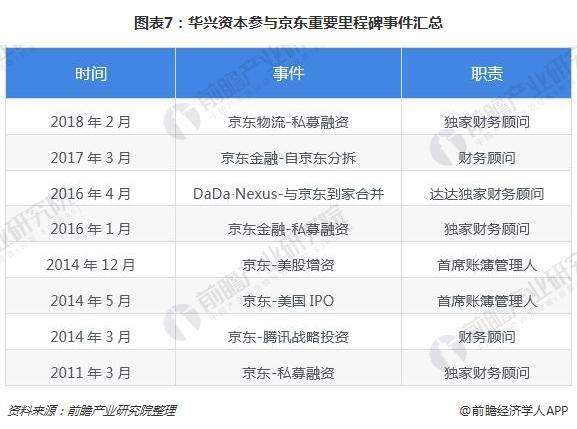 图表7:华兴资本参与京东重要里程碑事件汇总