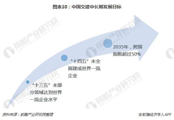圖表10:中國交建中長期發展目標