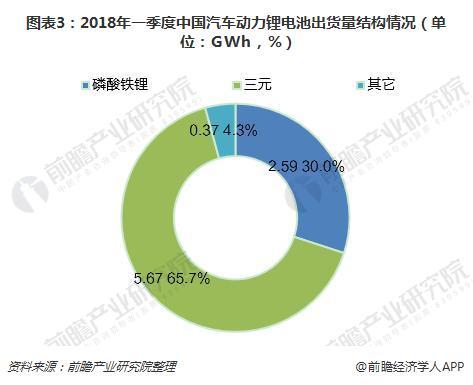 圖表3:2018年一季度中國汽車動力鋰電池出貨量結構情況(單位:GWh,%)