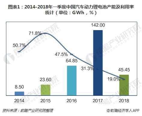 圖表1:2014-2018年一季度中國汽車動力鋰電池產能及利用率統計(單位:GWh,%)