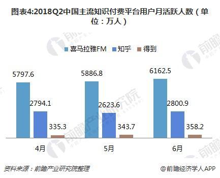 图表4:2018Q2中国主流知识付费平台用户月活跃人数(单位:万人)