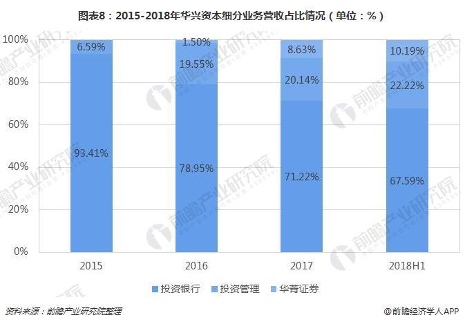 图表8:2015-2018年华兴资本细分业务营收占比情况(单位:%)