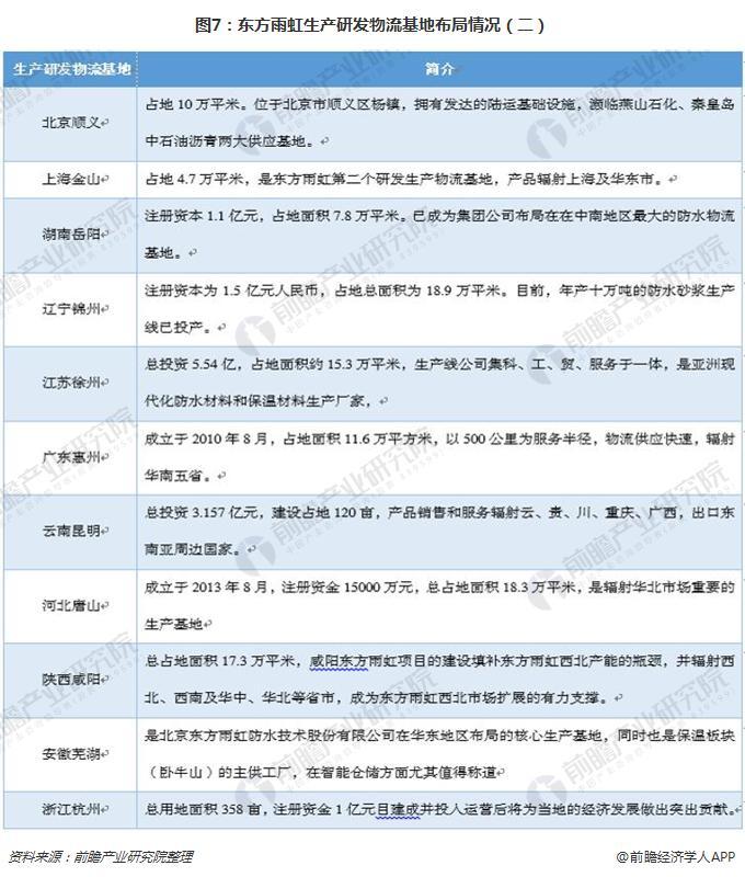 图7:东方雨虹生产研发物流基地布局情况(二)