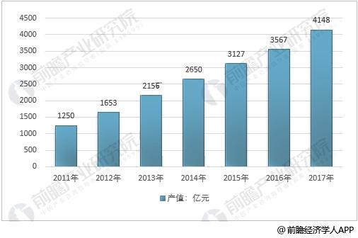 2011-2017年中国节能服务产值情况