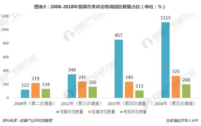 图表3:2008-2018年我国各类状态物流园区数量占比(单位:%)