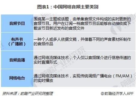 图表1:中国网络音频主要类别