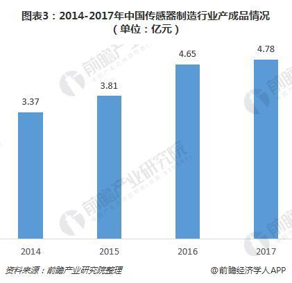 图表3:2014-2017年中国传感器制造行业产成品情况(单位:亿元)