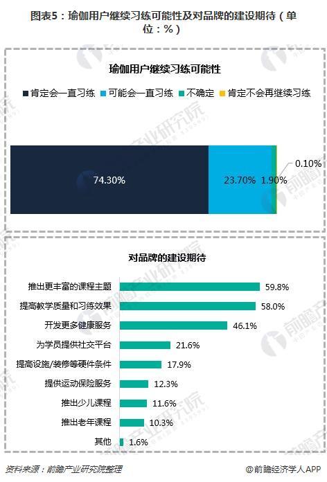 图表5:瑜伽用户继续习练可能性及对品牌的建设期待(单位:%)