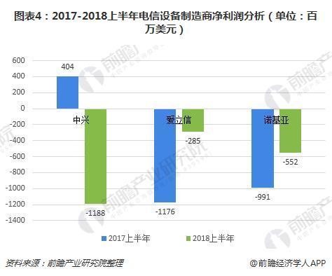 图表4:2017-2018上半年电信设备制造商净利润分析(单位:百万美元)