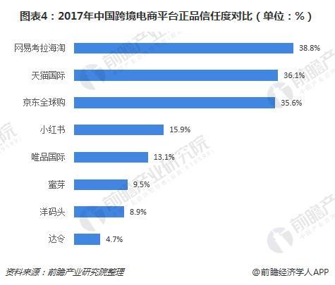 图表4:2017年中国跨境电商平台正品信任度对比(单位:%)