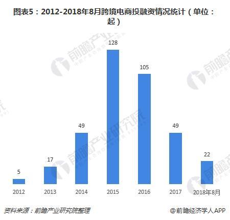 图表5:2012-2018年8月跨境电商?#24230;?#36164;情况统计(单位:起)