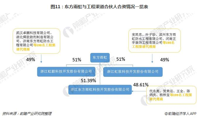 图11:东方雨虹与工程渠道合伙人合资情况一览表