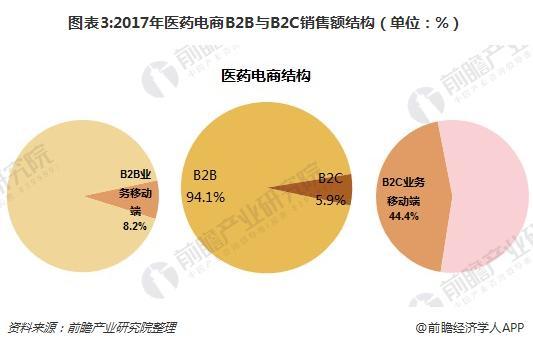 图表3:2017年医药电商B2B与B2C销售额结构(单位:%)