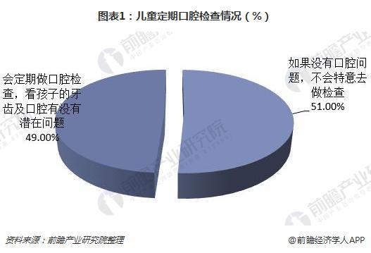 图表1:儿童定期口腔检查情况(%)