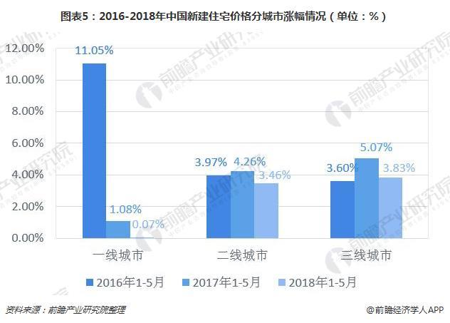 图表5:2016-2018年中国新建住宅价格分城市涨幅情况(单位:%)