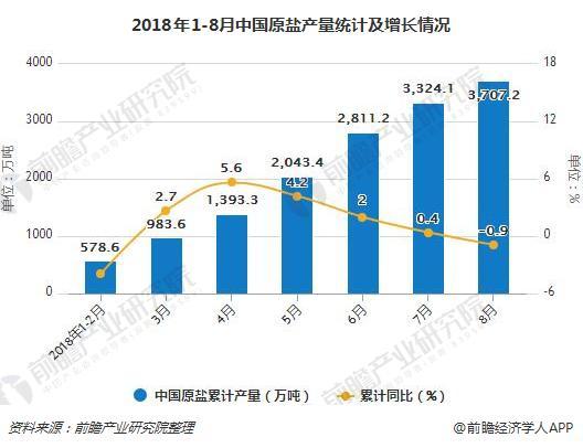 2018年1-8月中国原盐产量统计及增长情况