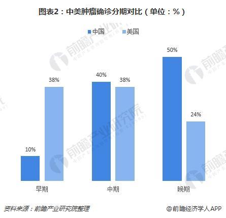 图表2:中美肿瘤确诊分期对比(单位:%)