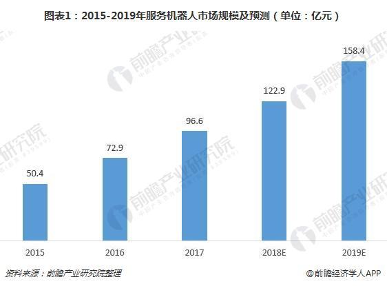 图表1:2015-2019年服务机器人市场规模及预测(单位:亿元)