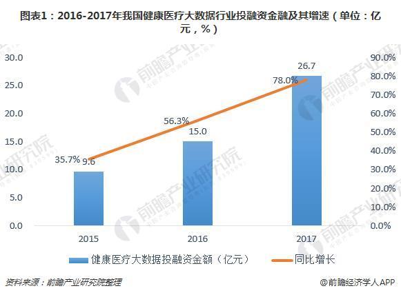 图表1:2016-2017年我国健康医疗大数据行业投融资金融及其增速(单位:亿元,%)